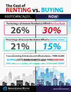 Renting vs. Buying: What Does it Really Cost? [INFOGRAPHIC] | Keeping Current Matterss