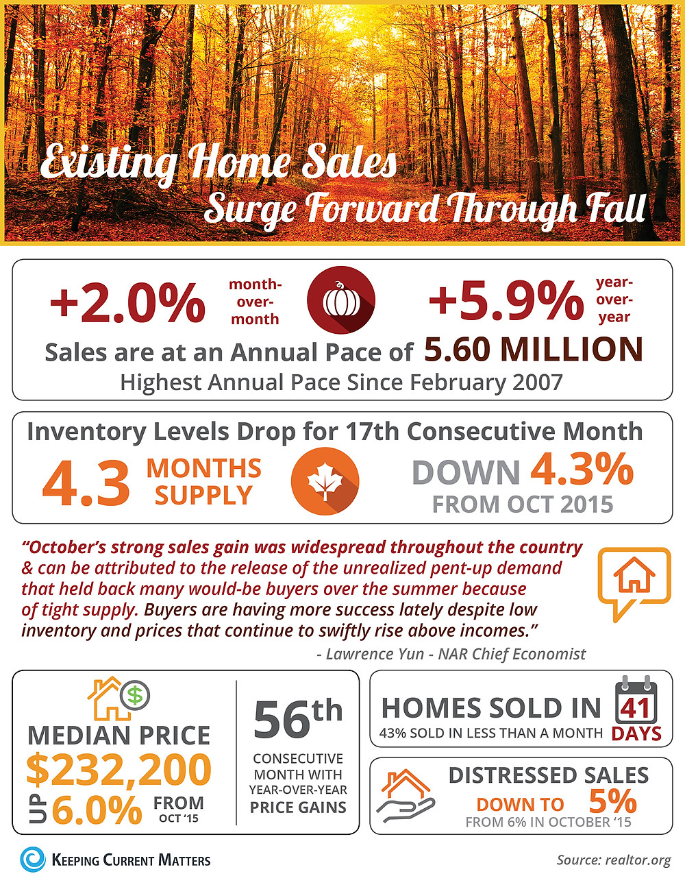 Existing Home Sales Surge Forward Through Fall [INFOGRAPHIC] | Keeping Current Matters