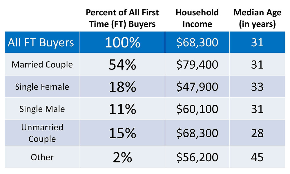 First Time Homebuyers Profile | Keeping Current Matters