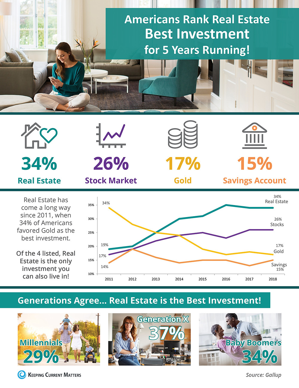 Americans Rank Real Estate Best Investment for 5 Years Running! [INFOGRAPHIC] | Keeping Current Matters