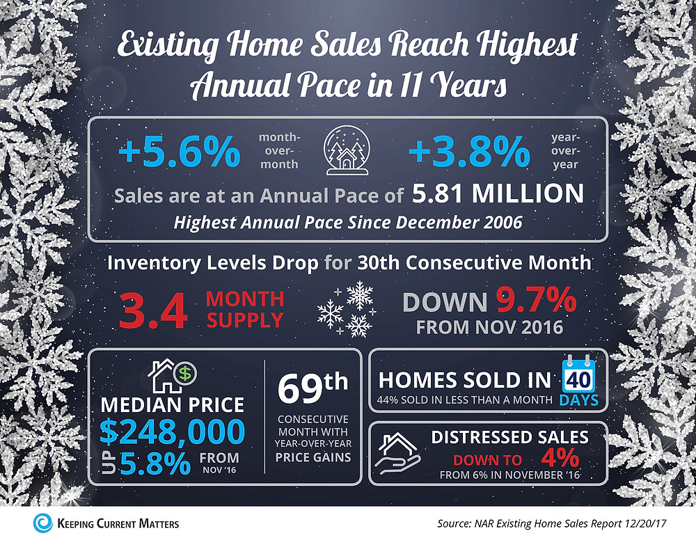 Existing Home Sales Reach Highest Annual Pace in 11 Years [INFOGRAPHIC] | Keeping Current Matters