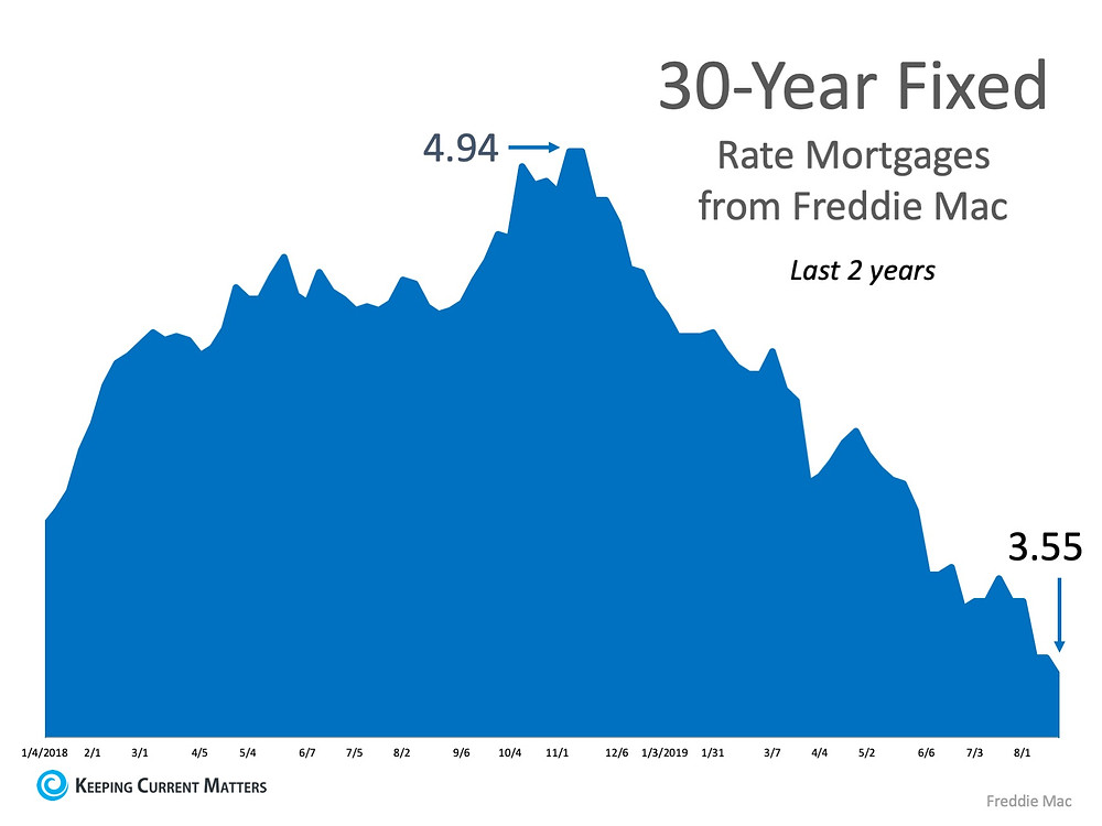 What's the Latest on Interest Rates? | Keeping Current Matters