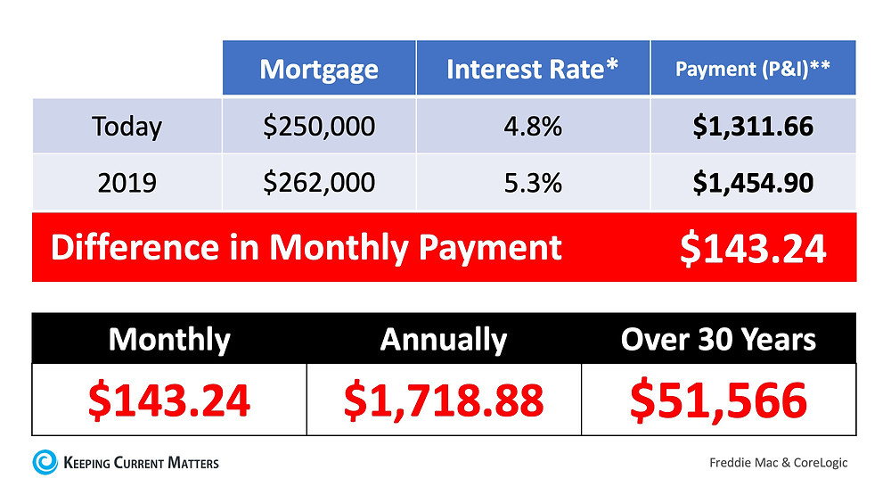 What If I Wait Until 2019 To Buy A Home? | Keeping Current Matters