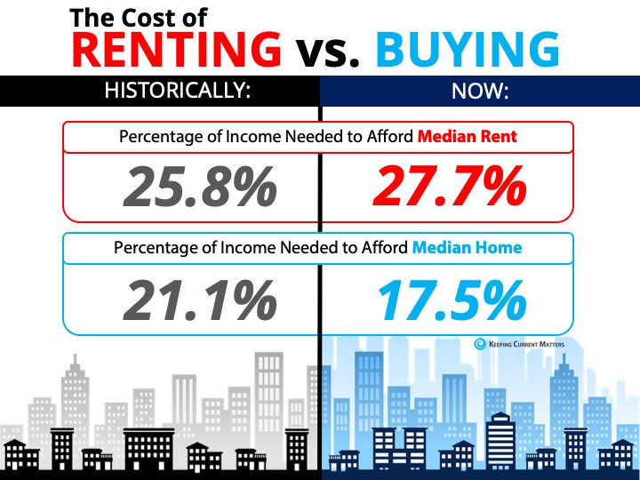 The Cost of Renting vs. Buying a Home [INFOGRAPHIC] | Keeping Current Matters