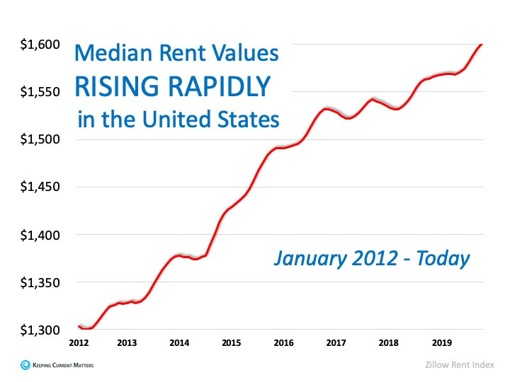 Year-Over-Year Rental Prices on the Rise | Keeping Current Matters