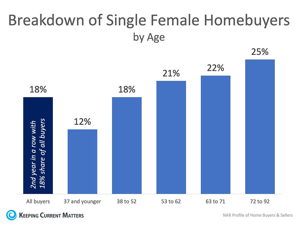 Females Are Making It a Priority to Invest in Real Estate! | Keeping Current Matters