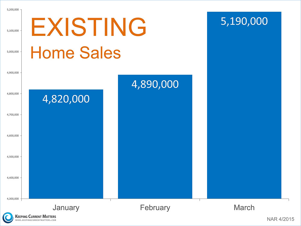 Existing Home Sales | Keeping Current Matters