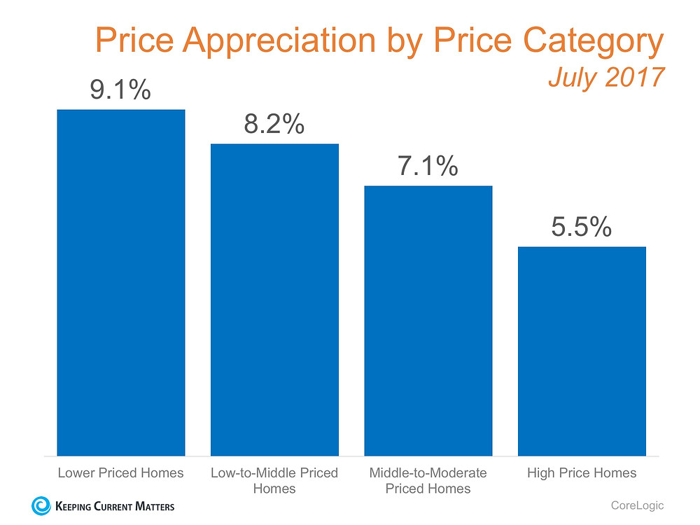 Which Homes Have Increased in Value the Most? | Keeping Current Matters