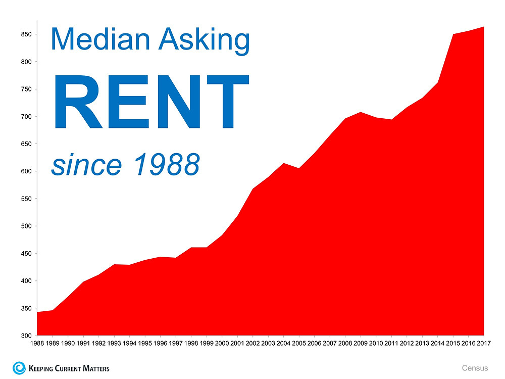 Is Now a Good Time to Rent? | Keeping Current Matters