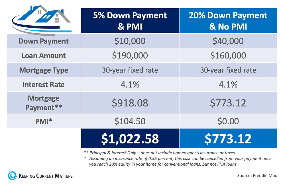 What You Need to Know About Private Mortgage Insurance (PMI) | Keeping Current Matters