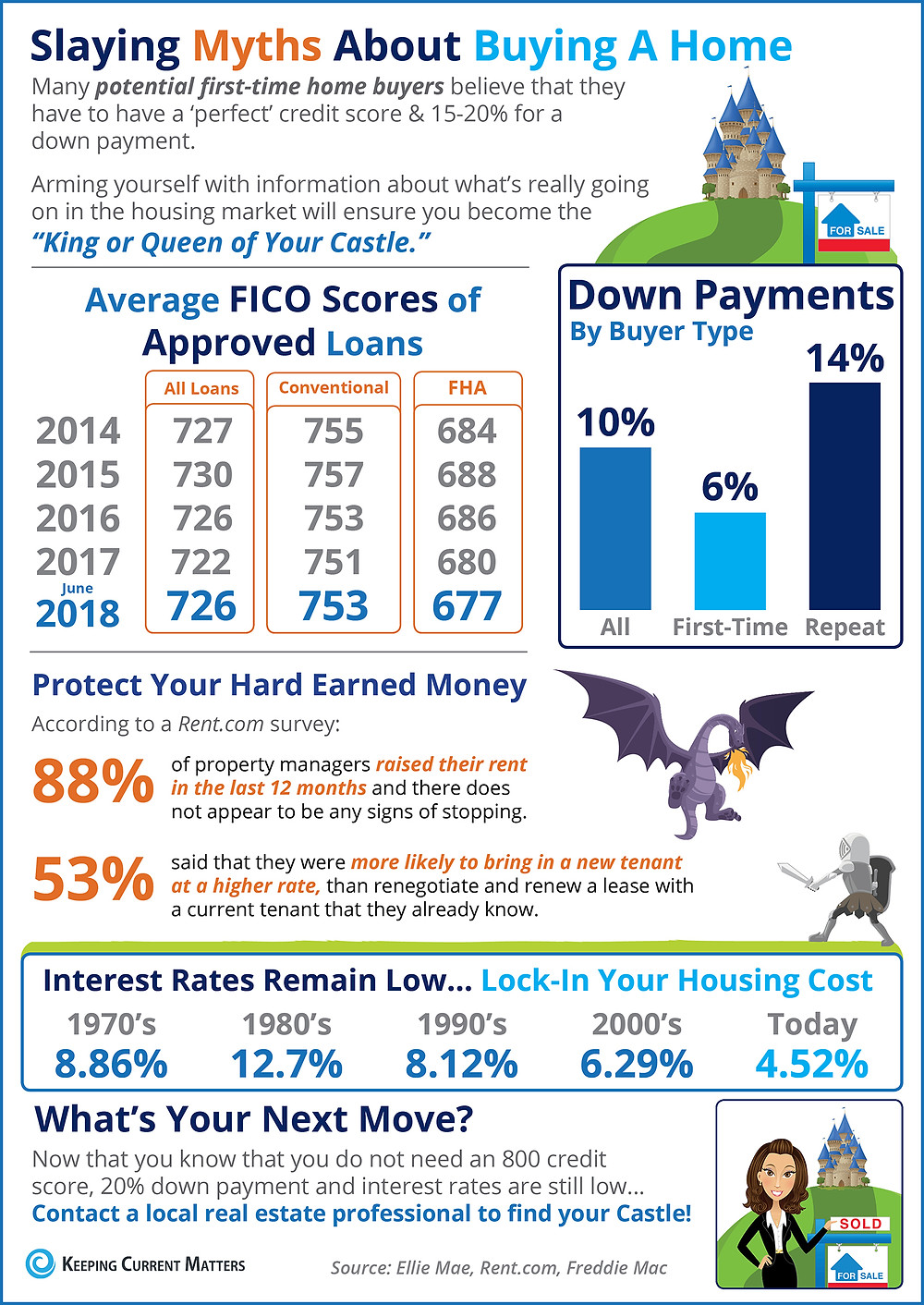 Home Buying Myths Slayed [INFOGRAPHIC]   Keeping Current Matters