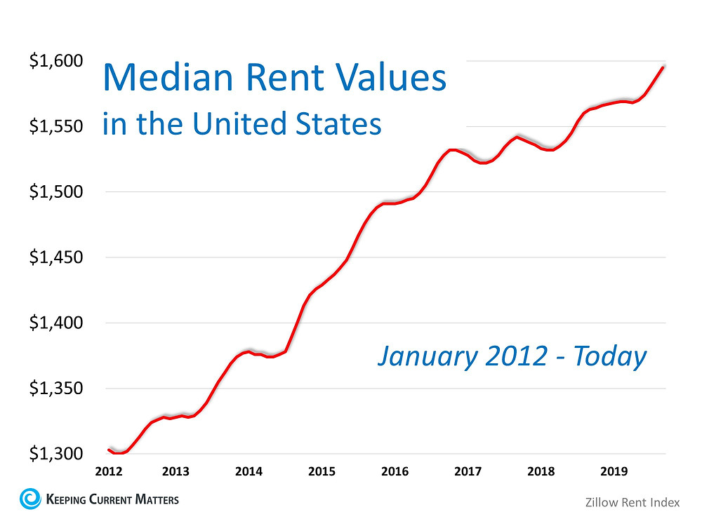 Think Prices Have Skyrocketed? Look at Rents. | Keeping Current Matters
