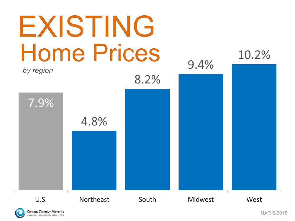 Existing Home Prices by Region   Keeping Current Matters
