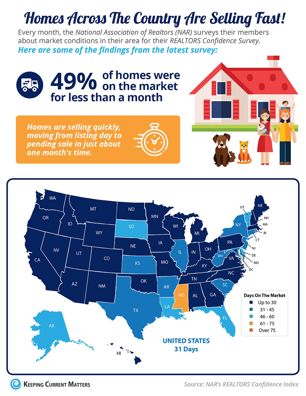 Homes Are Selling Quickly [INFOGRAPHIC] | Keeping Current Matters