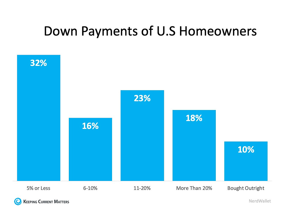 62% of Buyers Are Wrong About Down Payment Needs | Keeping Current Matters