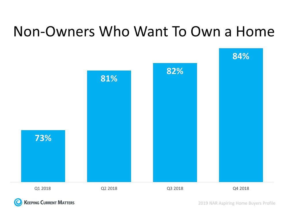Homeownership Will Always Be a Part of the American Dream | Keeping Current Matters
