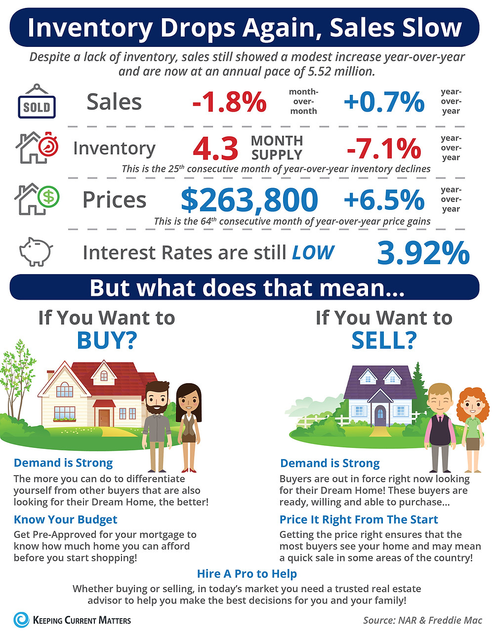 Inventory Drops Again, Sales Slow [INFOGRAPHIC] | Keeping Current Matters