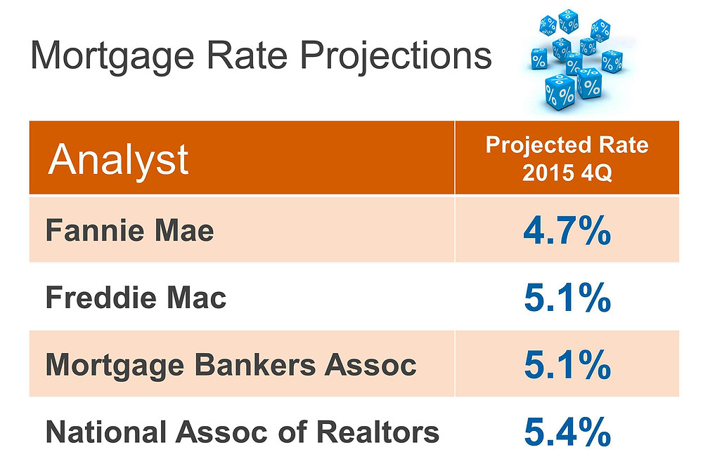 Good News on Interest Rates…for Now! | Keeping Current Matters