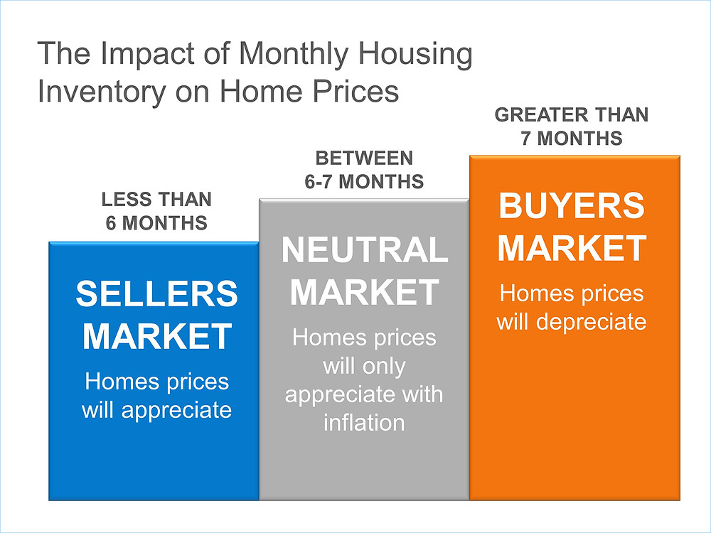 Inventory & Pricing   Keeping Current Matters