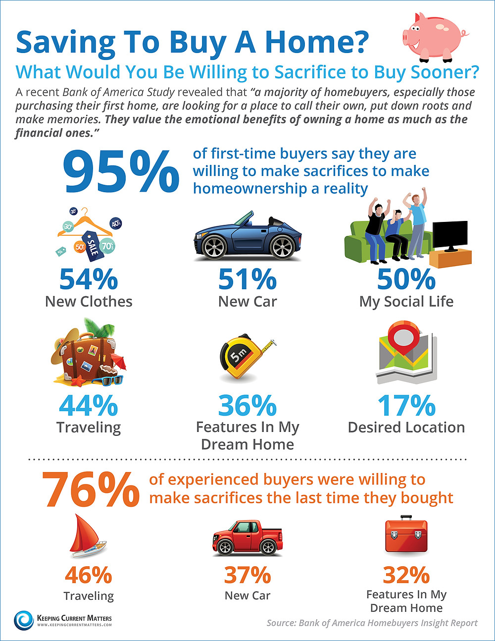 Saving To Buy A Home? What Would You Sacrifice? [INFOGRAPHIC] | Keeping Current Matters