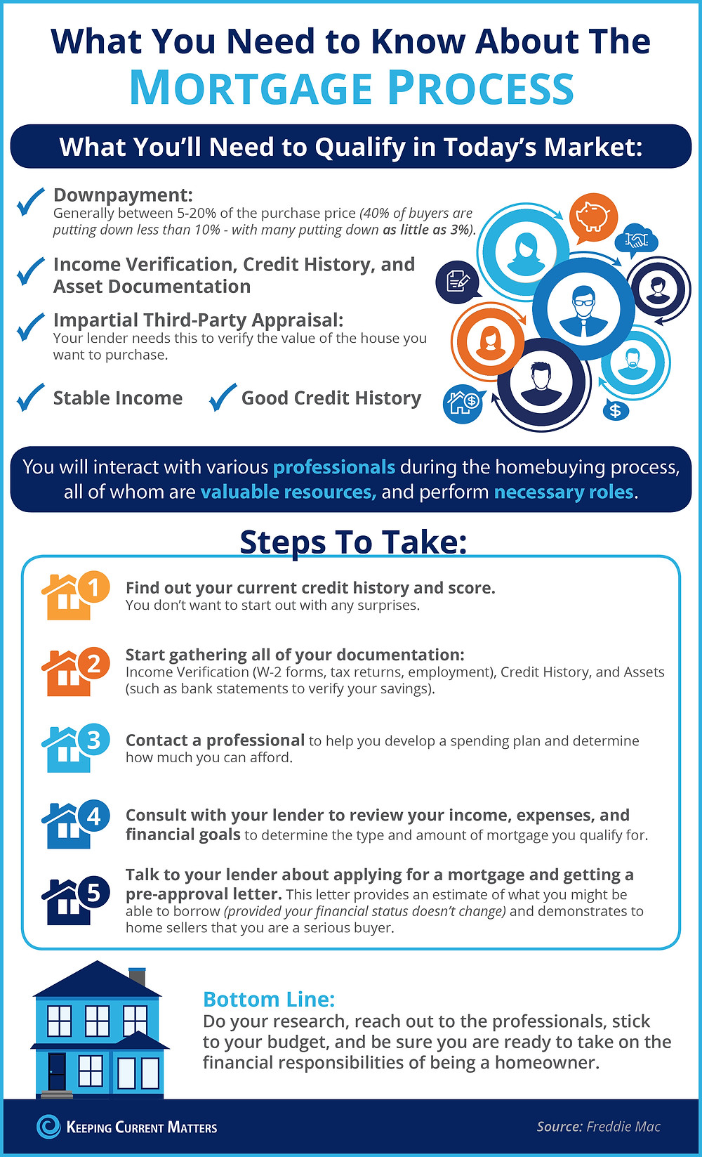 What You Need to Know About the Mortgage Process [INFOGRAPHIC] | Keeping Current Matters