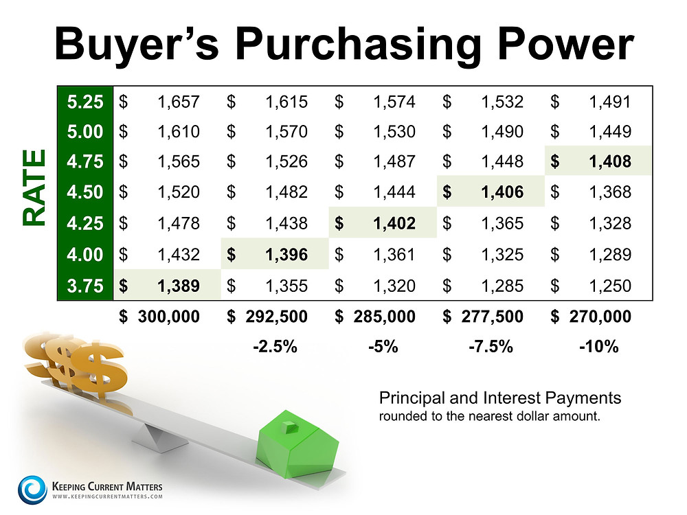 Buyers Purchasing Power | Keeping Current Matters