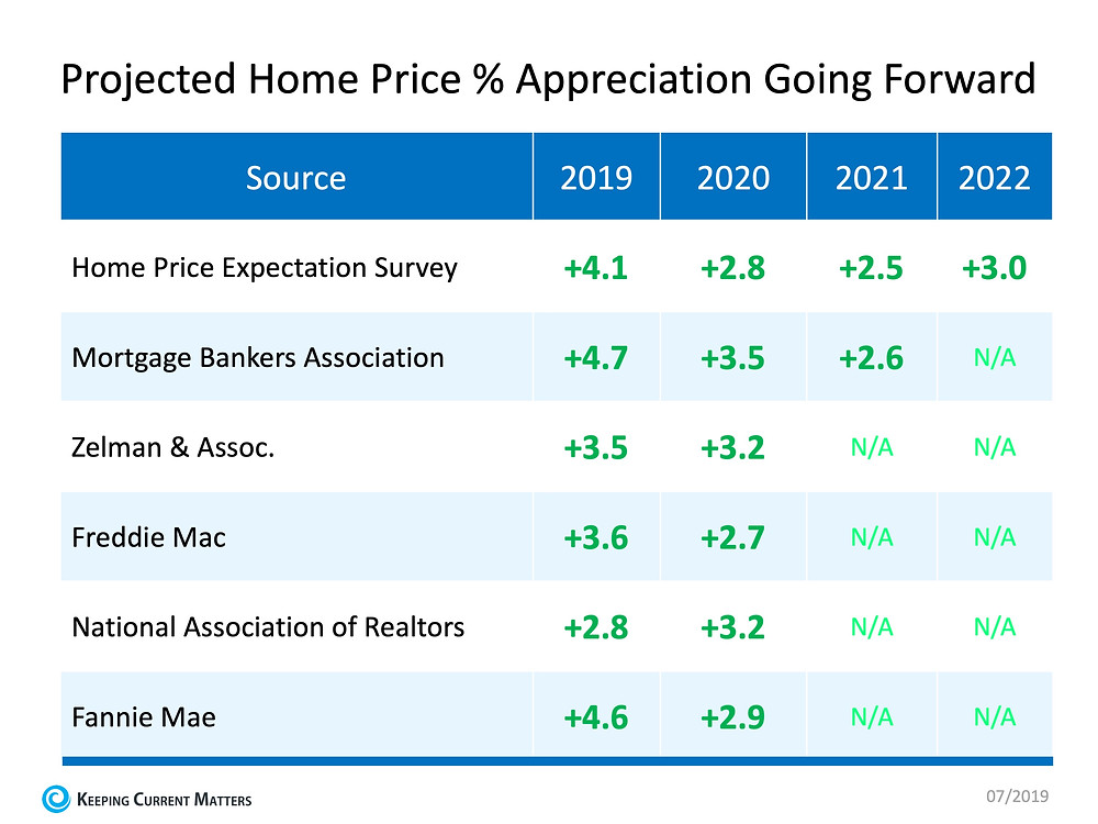 Home Price Appreciation Forecast | Keeping Current Matters