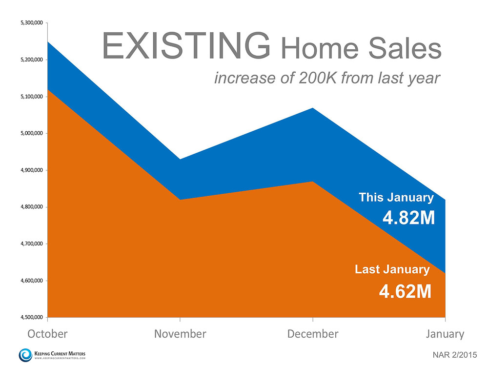 Existing Home Sales Report   Keeping Current Matters