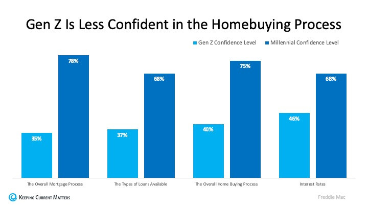How Trusted Professionals Make Homebuying Easier to Understand | Keeping Current Matters