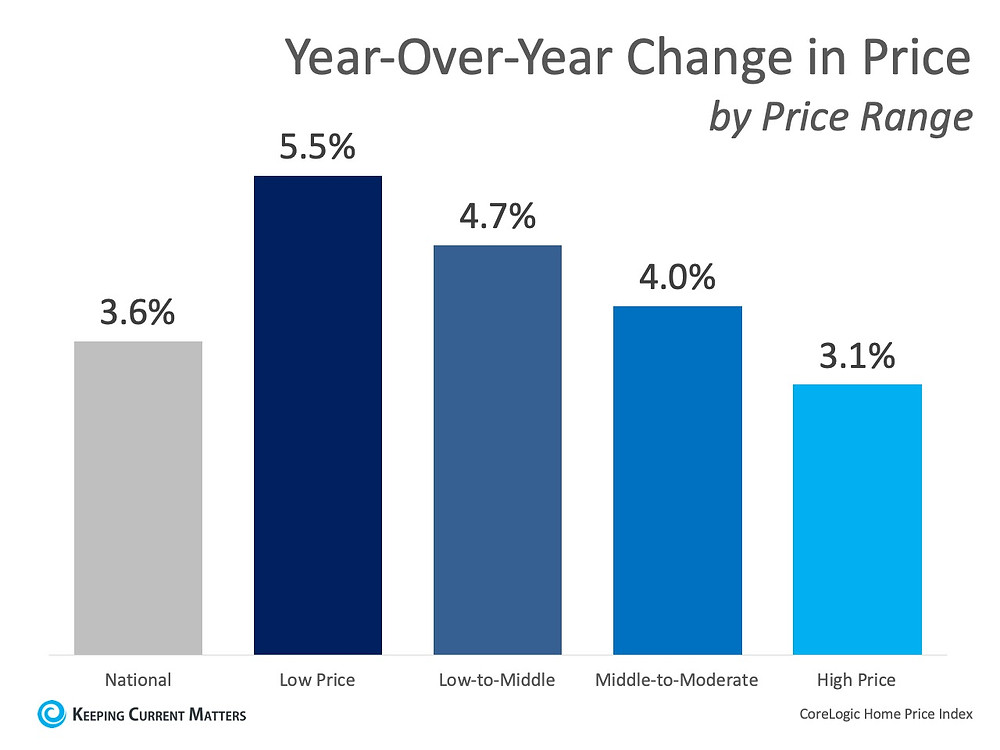 Home Prices Increase in Every Price Range | Keeping Current Matters