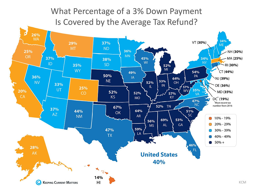 It's Tax Season… Use Your Refund to Jump Start Your Down Payment Savings! | Keeping Current Matters