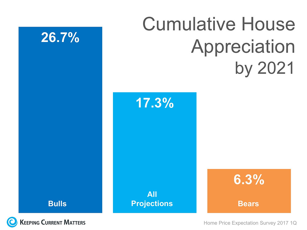 Where Are the Home Prices Heading in the Next 5 Years? | Keeping Current Matters