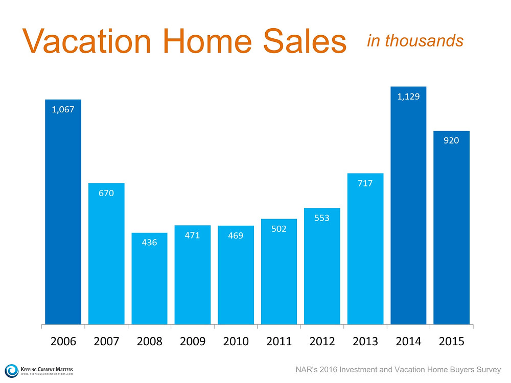Vacation Sales: Sales Down, Prices Up | Keeping Current Matters