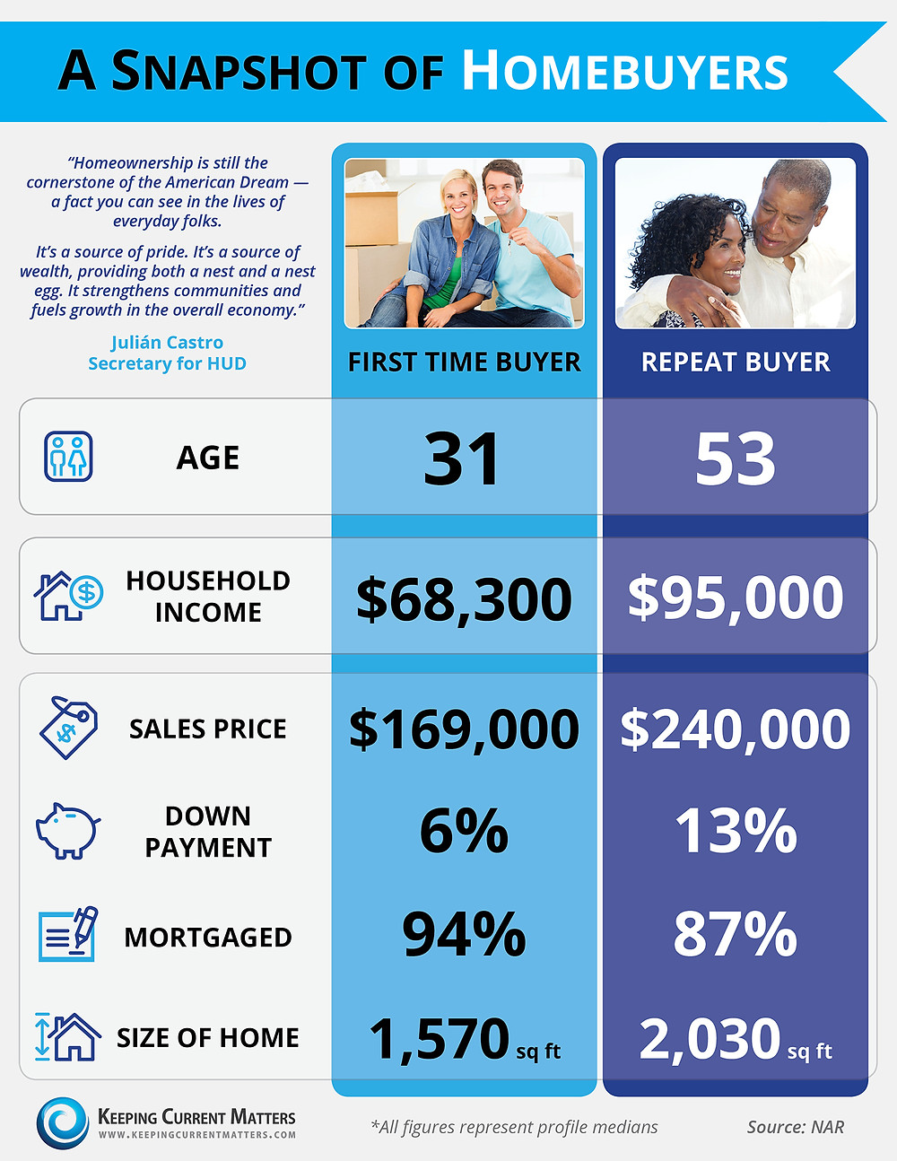 A Snapshot of Homebuyers | Keeping Current Matters