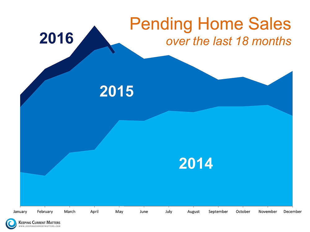 Is Now the Right Time to Put Your House on the Market …or Not? | Keeping Current Matters