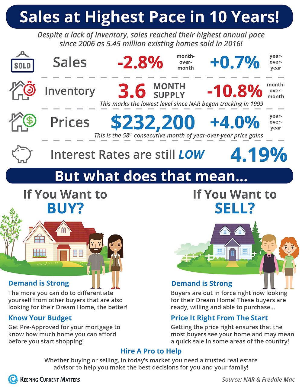 Sales at Highest Pace in 10 Years! [INFOGRAPHIC] | Keeping Current Matters