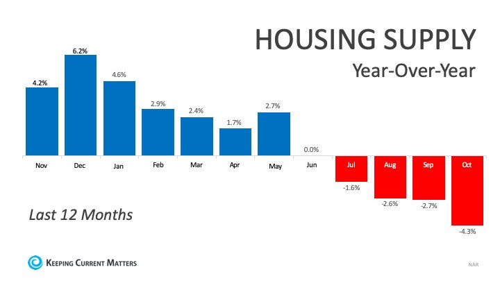 December 2019: The Buyer Stakes Are High Because Inventory Is Low | Keeping Current Matters