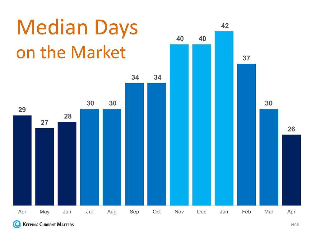 Days on The Market Drops to New Low in April | Keeping Current Matters