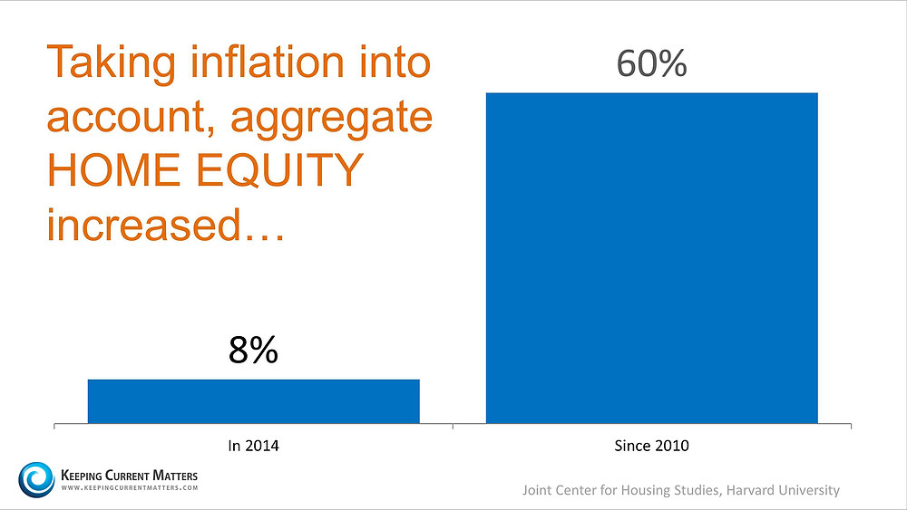 Inflation & Home Equity | Keeping Current Matters
