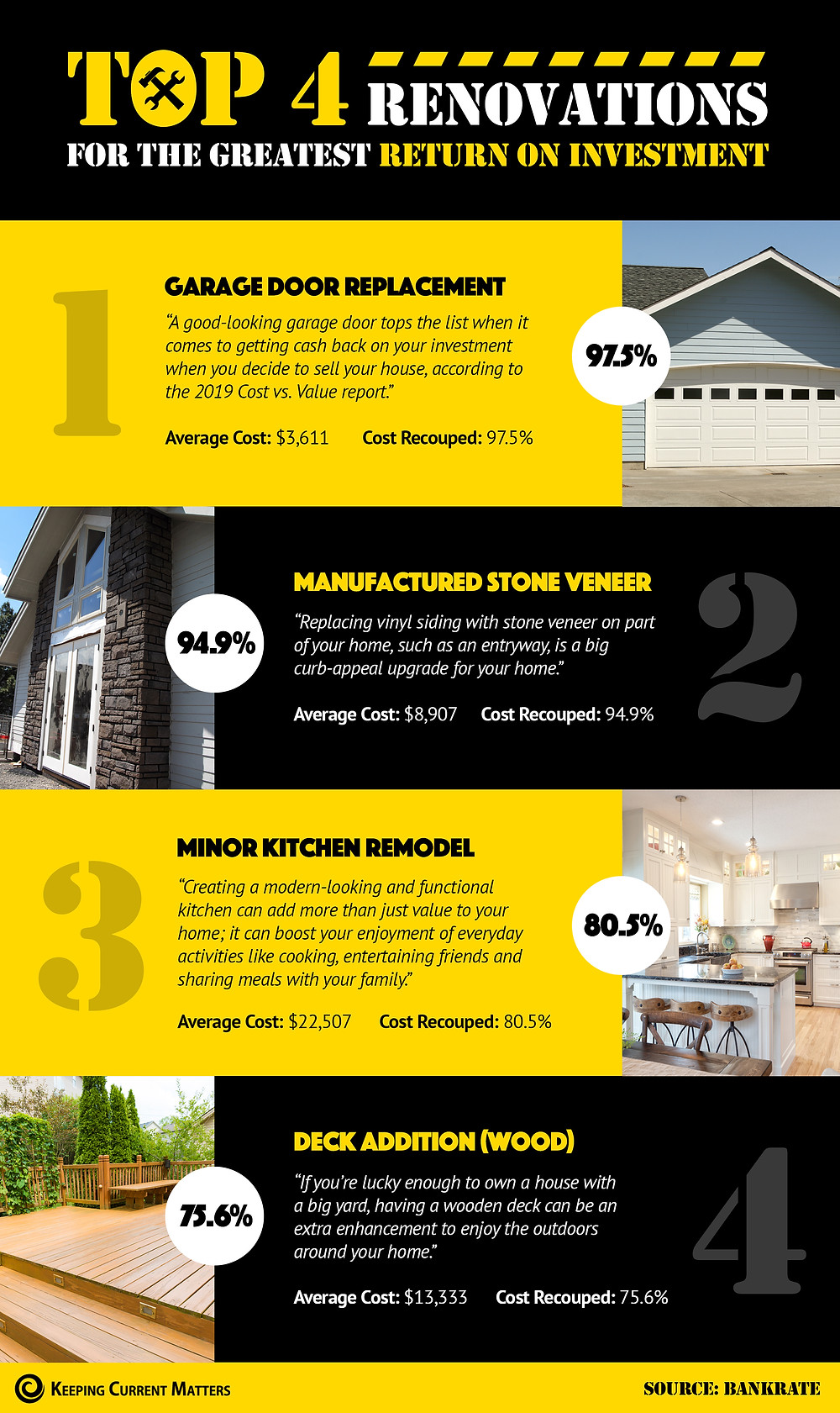 Top 4 Renovations for the Greatest Return on Investment! [INFOGRAPHIC] | Keeping Current Matters