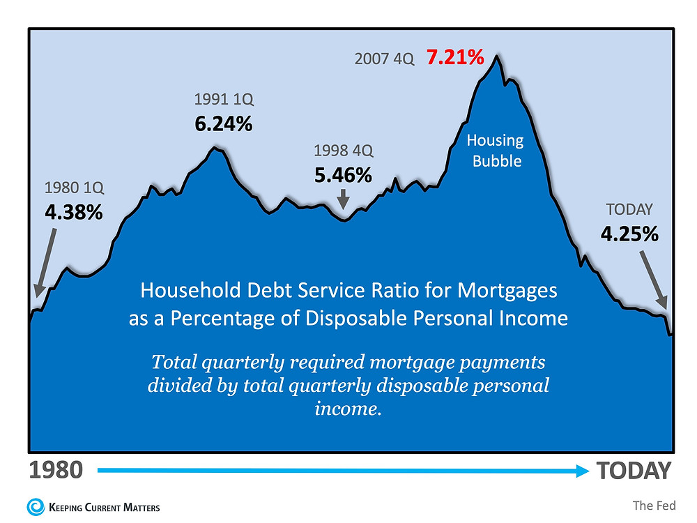 Is Mortgage Debt out of Control? | Keeping Current Matters