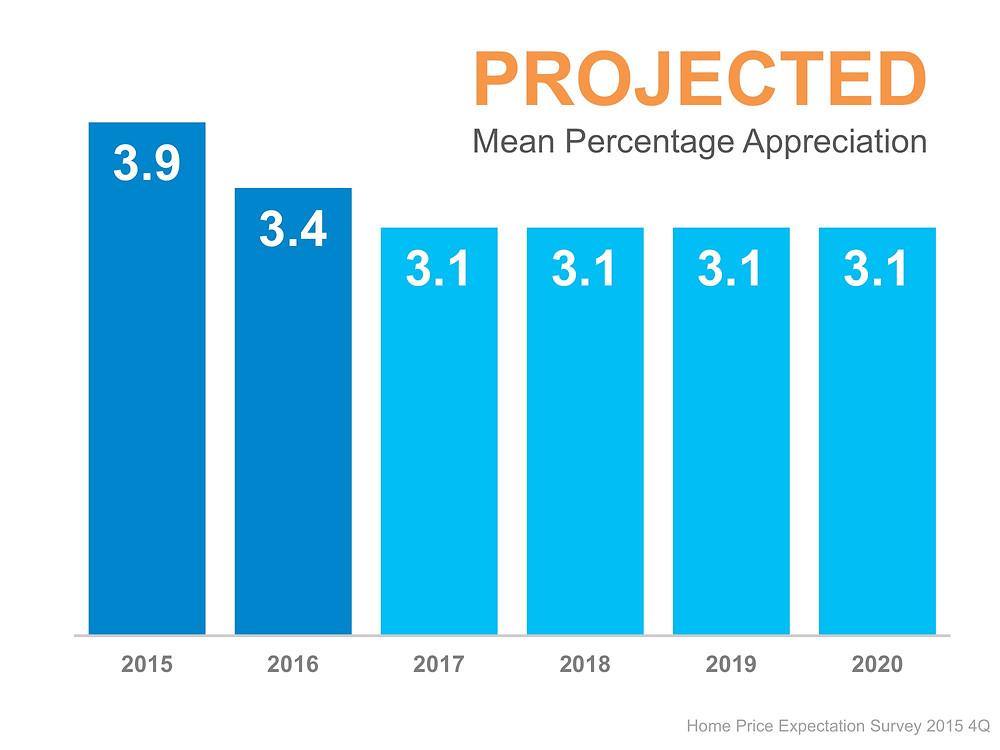 HPES Projected Mean Appreciation