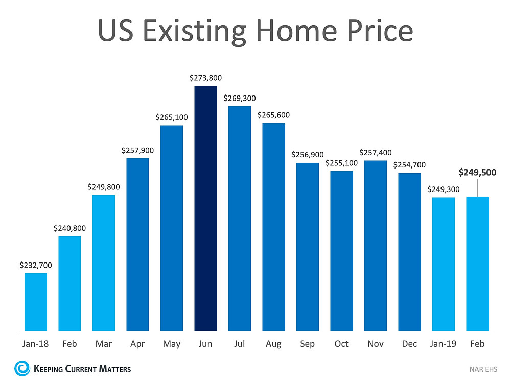 3 Graphs that Show What You Need to Know About Today's Real Estate Market | Keeping Current Matters
