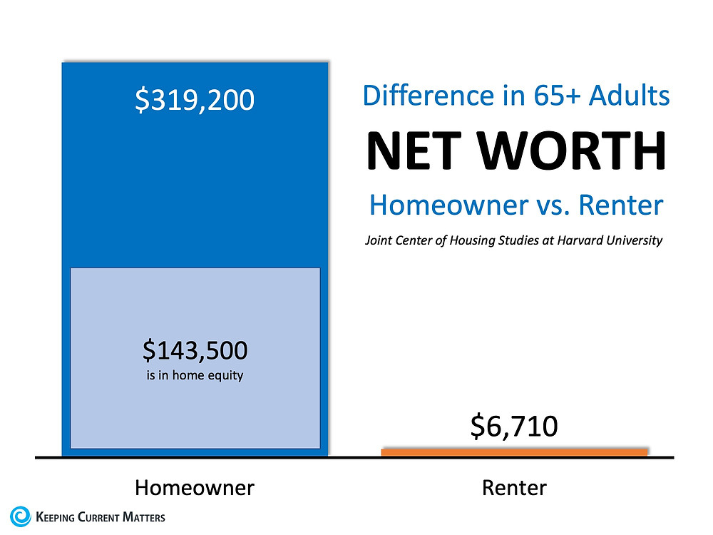 Why Homeownership Matters Now More Than Ever | Keeping Current Matters