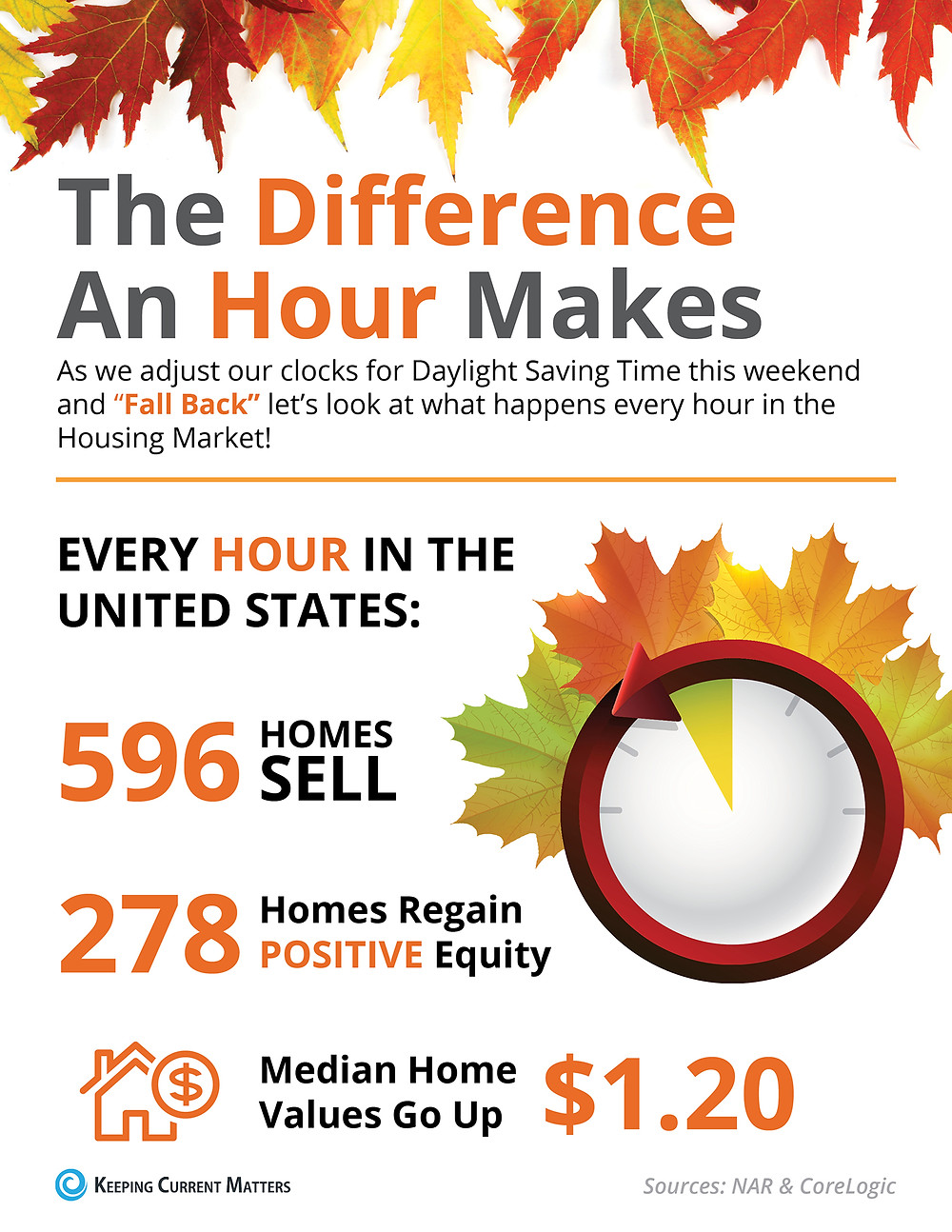 The Difference an Hour Will Make This Fall [INFOGRAPHIC] | Keeping Current Matters