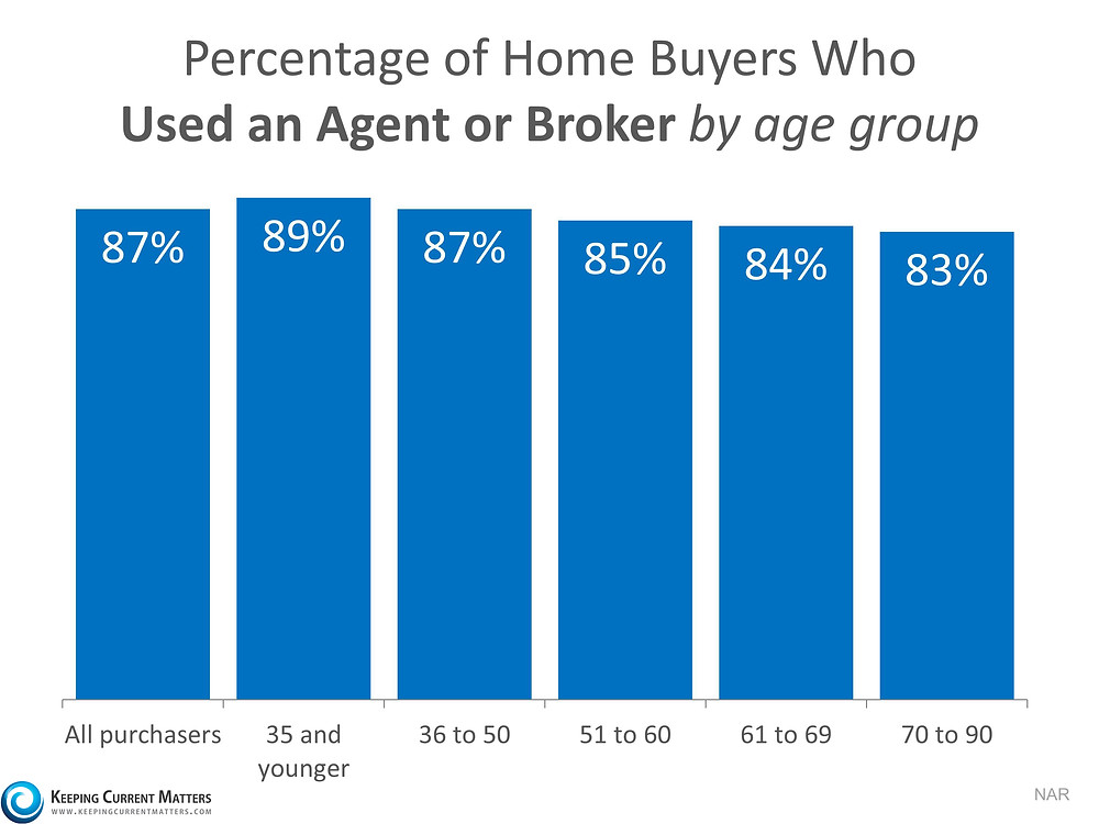 The Main Reason to Use a Real Estate Professional when Selling your House   Keeping Current Matters