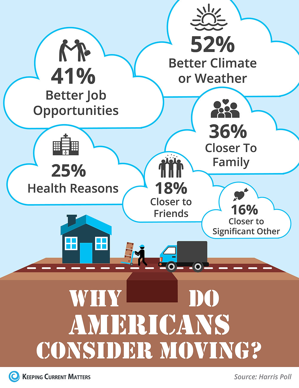 Why Americans Consider Moving to Another State? [INFOGRAPHIC] | Keeping Current Matters