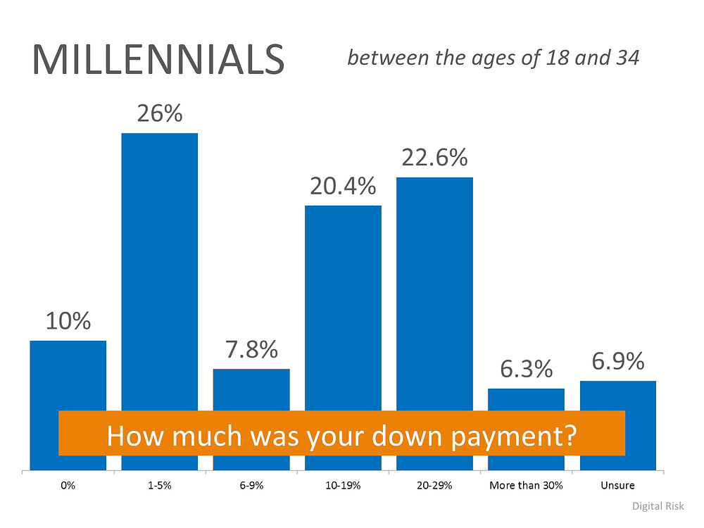 Down Payments by Millennials | Keeping Current Matters