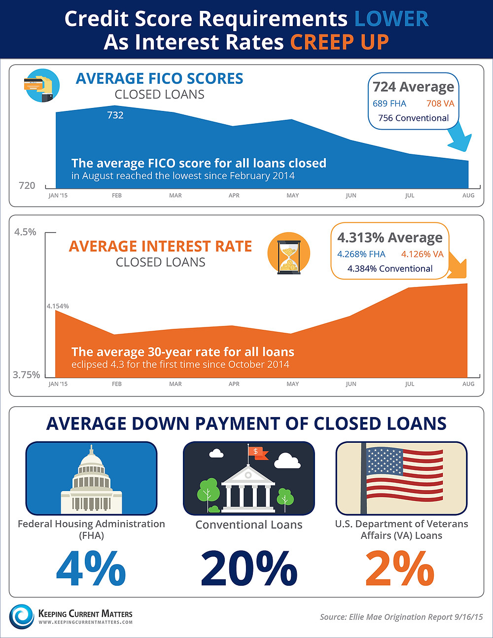Credit Score Requirements LOWER As Interest Rates CREEP UP! [INFOGRAPHIC] | Keeping Current Matters