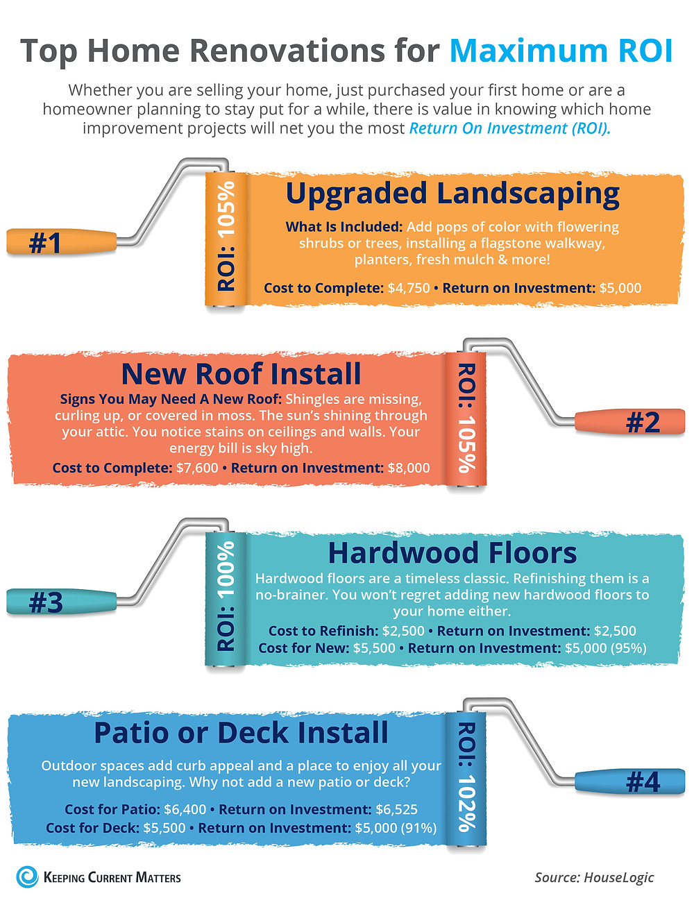 Top 4 Home Renovations for Maximum ROI [INFOGRAPHIC] | Keeping Current Matters